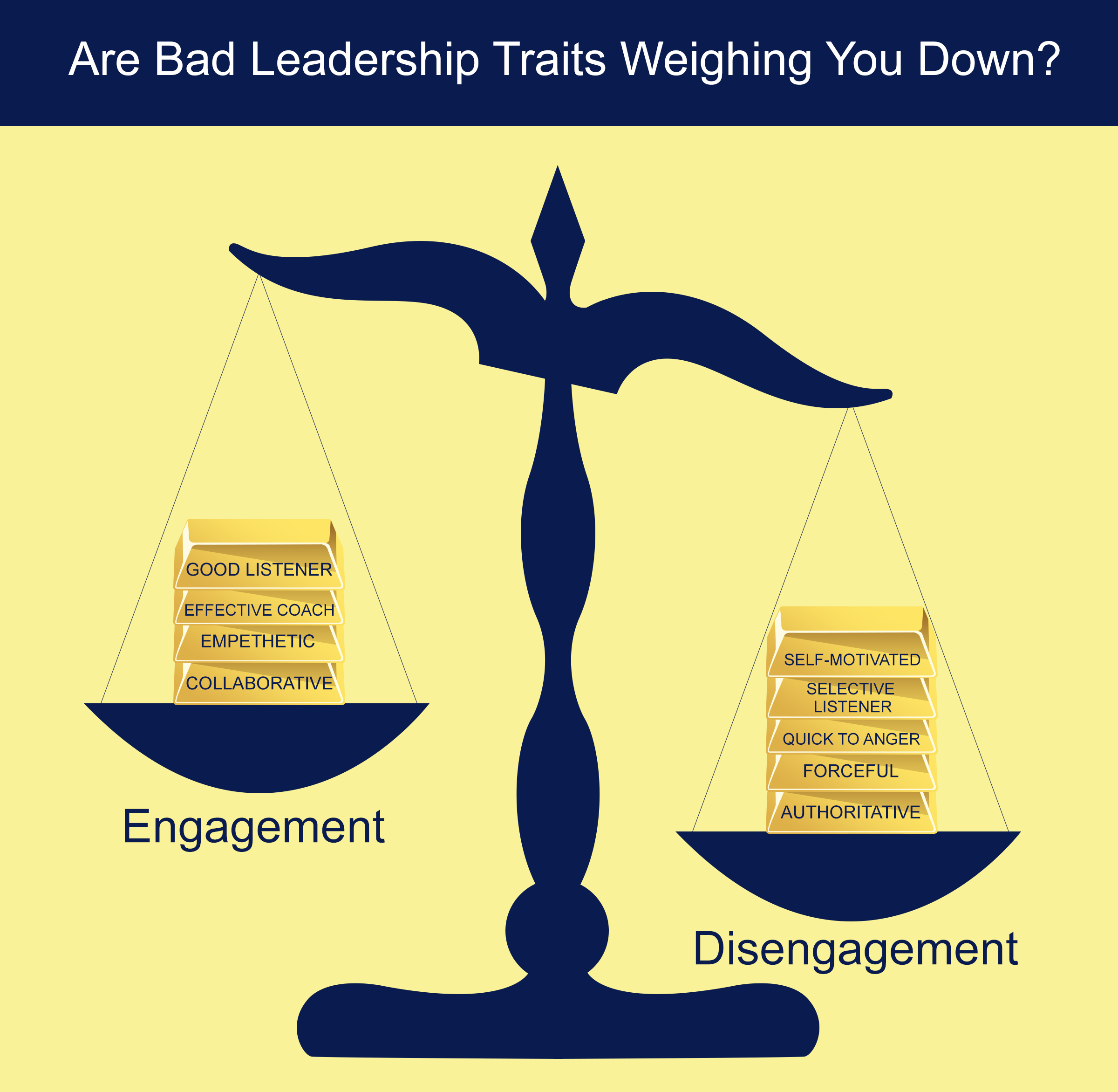 interrelationship of leadership traits behavior and As a crucial component of management, remarkable leadership behaviour  a  manager must have traits of a leader, ie, he must possess leadership qualities.